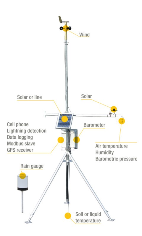 Weatherstation Features