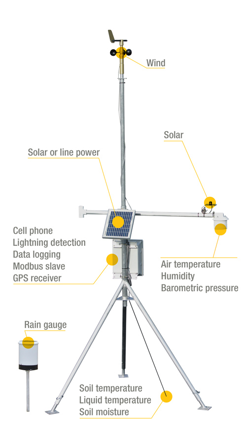 Weather station features