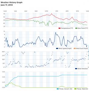 Graphic Weather Data