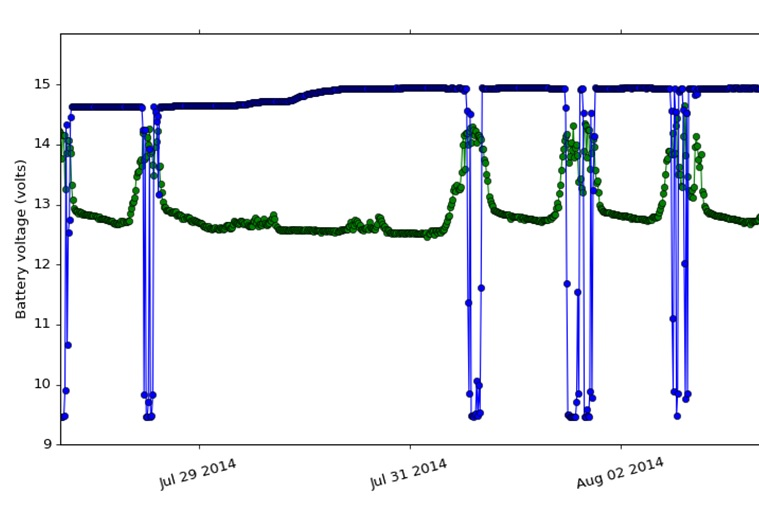 Rain gauge output in blue. Solar panel output in green.