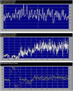 WeatherHawk Charts