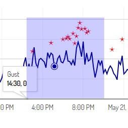 Wind Chart Zoom Box